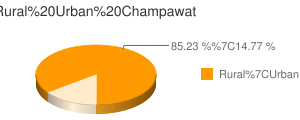 Champawat census population